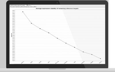 geNorm M value shown in qbase+
